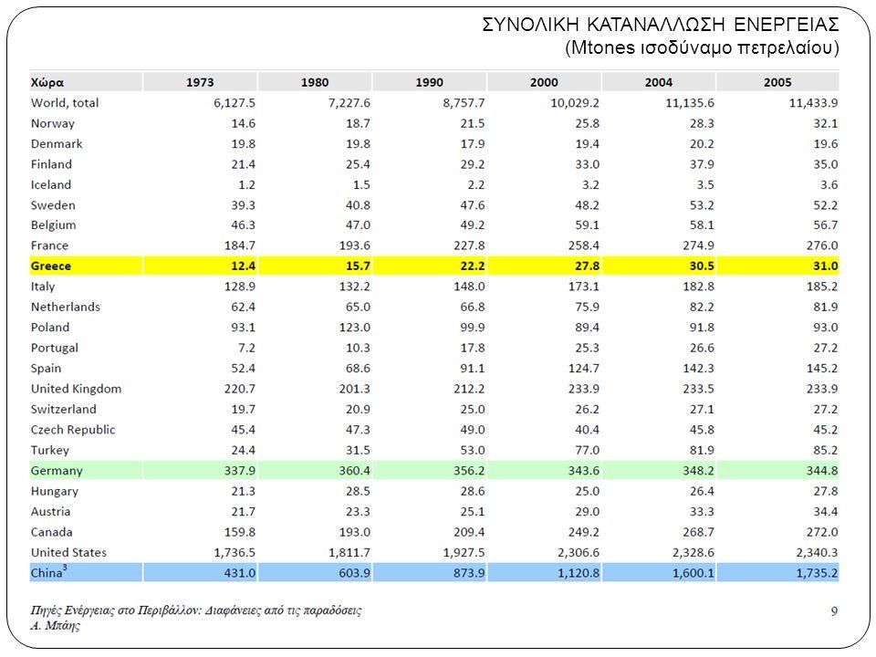 Κατανομή χρήσης ενεργειακών πόρων Εγχώριοι ενεργειακοί πόροι Τελική κατανάλωση ενέργειας ανα καύσιμο (Πηγή: ΡΑΕ) (Πηγή: Υπουργείο Ανάπτυξης, 2009)