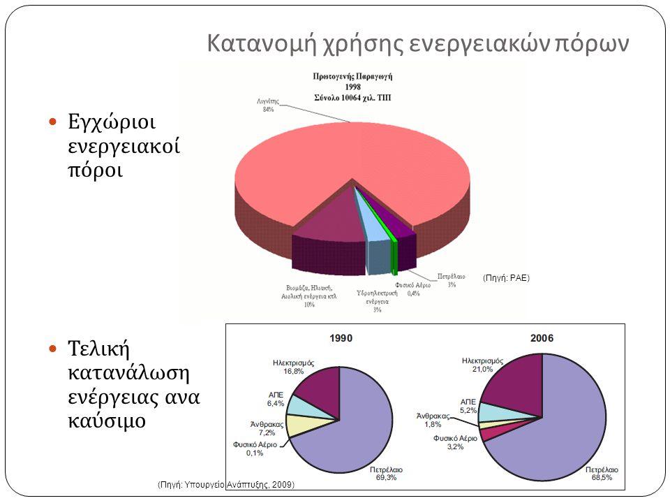 Κατανάλωση ενέργειας ανά τομέα και ενεργειακή μορφή (Πηγή: Υπουργείο Ανάπτυξης, 2009) Τελική κατανάλωση ενέργειας ανα τομέα