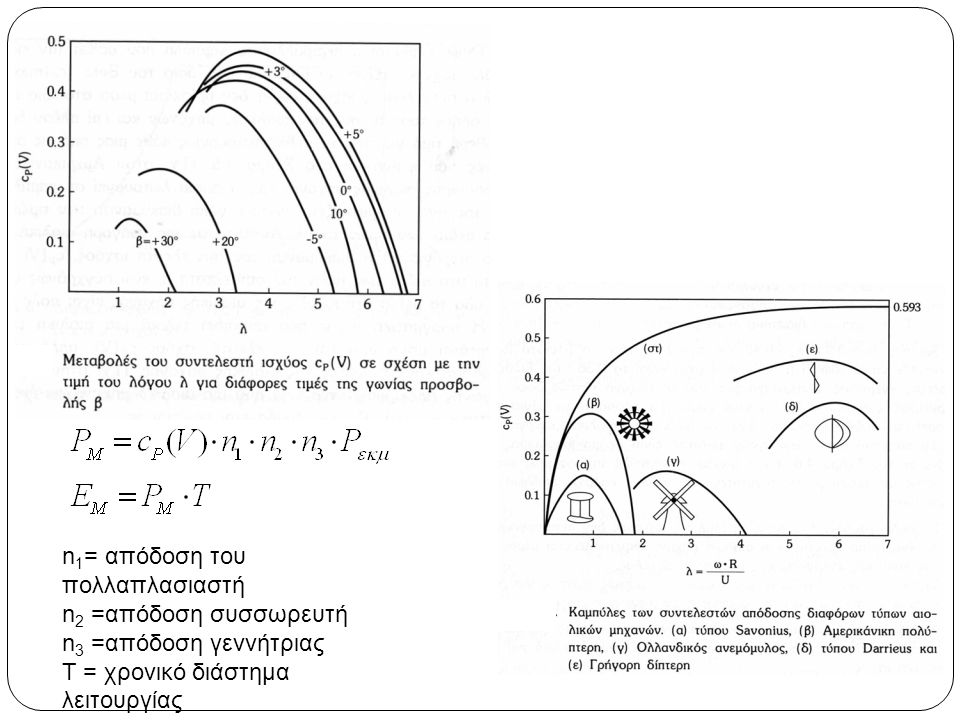 n 1 = απόδοση του πολλαπλασιαστή n 2 =απόδοση συσσωρευτή n 3 =απόδοση γεννήτριας Τ = χρονικό διάστημα λειτουργίας