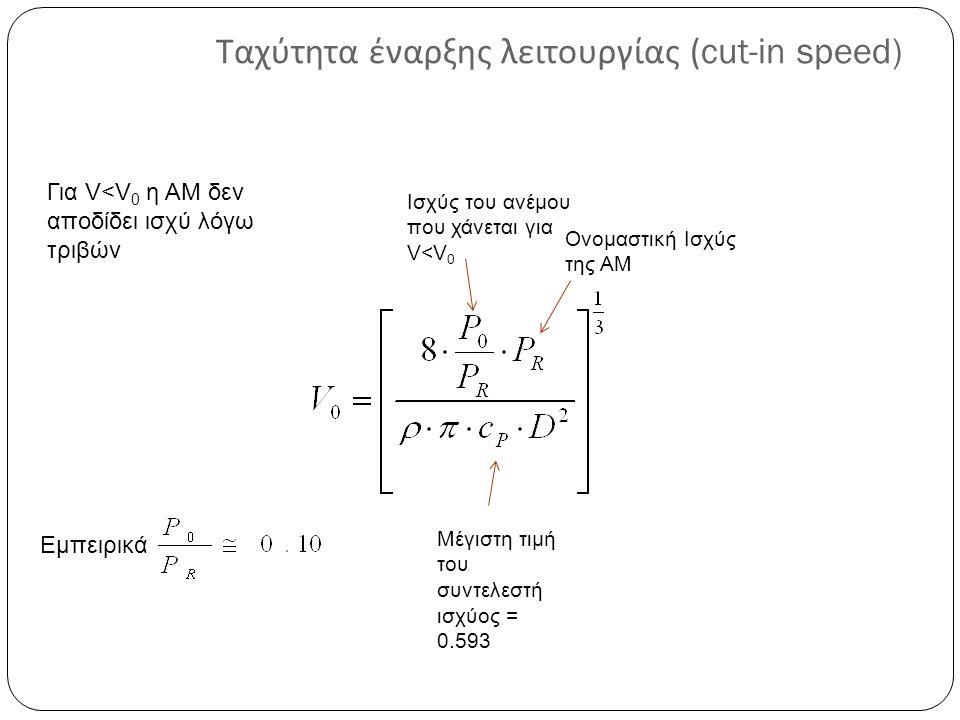 Ταχύτητα έναρξης λειτουργίας (cut-in speed) Ισχύς του ανέμου που χάνεται για V<V 0 Ονομαστική Ισχύς της AM Εμπειρικά Για V<V 0 η ΑΜ δεν αποδίδει ισχύ λόγω τριβών Μέγιστη τιμή του συντελεστή ισχύος = 0.593