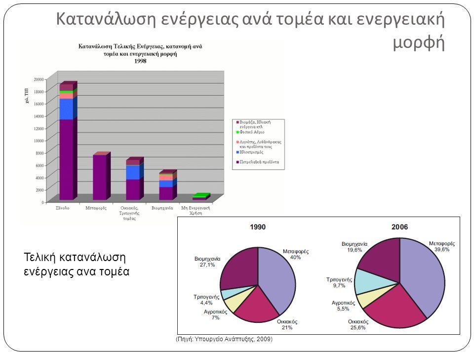 Κατανάλωση ενέργειας ανά νοικοκυριό (Πηγή: Ελληνική Στατιστική Αρχή) Μέση ετήσια κατανάλωση ενέργειας ανα νοικοκυριό (2011- 2012) (Μέση κατανάλωση νοικοκυριού: 13.994 kWh)