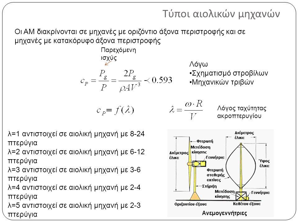 Τύποι αιολικών μηχανών Παρεχόμενη ισχύς Λόγω Σχηματισμό στροβίλων Μηχανικών τριβών λ=1 αντιστοιχεί σε αιολική μηχανή με 8-24 πτερύγια λ=2 αντιστοιχεί σε αιολική μηχανή με 6-12 πτερύγια λ=3 αντιστοιχεί σε αιολική μηχανή με 3-6 πτερύγια λ=4 αντιστοιχεί σε αιολική μηχανή με 2-4 πτερύγια λ=5 αντιστοιχεί σε αιολική μηχανή με 2-3 πτερύγια Οι ΑΜ διακρίνονται σε μηχανές με οριζόντιο άξονα περιστροφής και σε μηχανές με κατακόρυφο άξονα περιστροφής Λόγος ταχύτητας ακροπτερυγίου