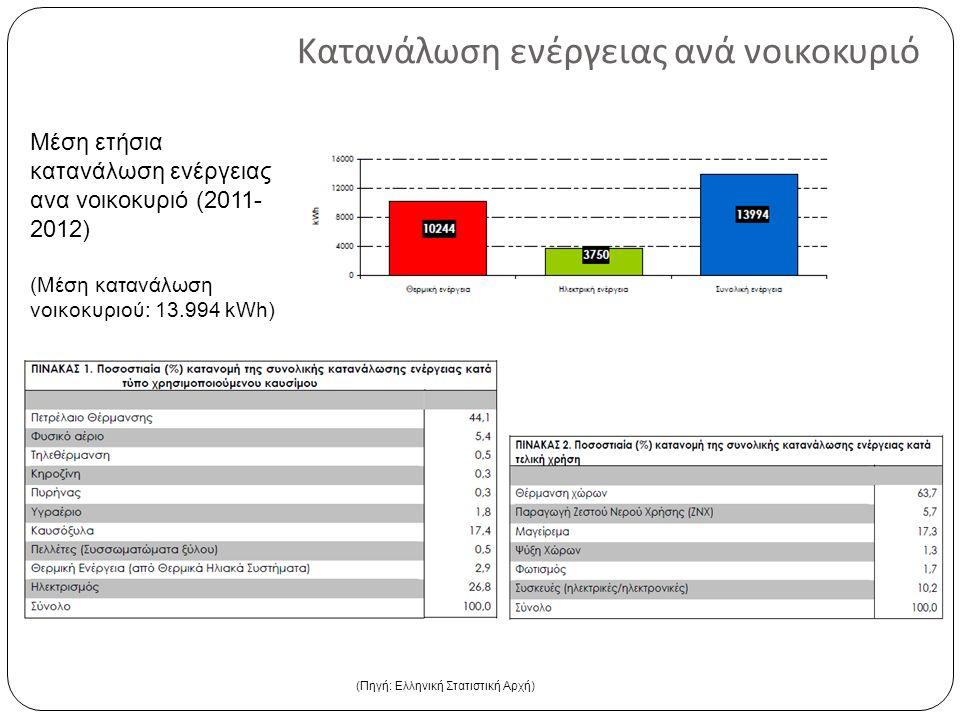 Κατανάλωση ενέργειας ανά νοικοκυριό (Πηγή: Ελληνική Στατιστική Αρχή) Μέση ετήσια κατανάλωση ενέργειας ανα νοικοκυριό (2011- 2012) (Μέση κατανάλωση νοι