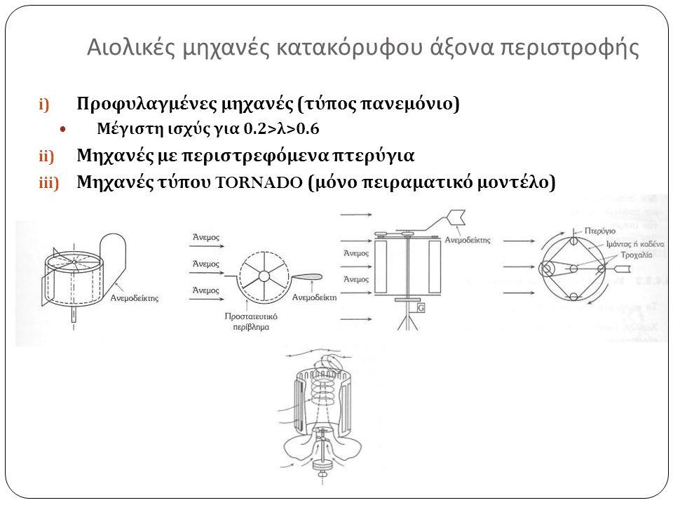 i) Προφυλαγμένες μηχανές ( τύπος πανεμόνιο ) Μέγιστη ισχύς για 0.2> λ >0.6 ii) Μηχανές με περιστρεφόμενα πτερύγια iii) Μηχανές τύπου TORNADO ( μόνο πειραματικό μοντέλο ) Αιολικές μηχανές κατακόρυφου άξονα περιστροφής