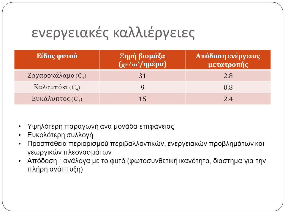 ενεργειακές καλλιέργειες Είδος φυτούΞηρή βιομάζα (gr/m 3 / ημέρα ) Απόδοση ενέργειας μετατροπής Ζαχαροκάλαμο (C 4 ) 312.8 Καλαμπόκι (C 4 ) 90.8 Ευκάλυπτος (C 3 ) 152.4 Υψηλότερη παραγωγή ανα μονάδα επιφάνειας Ευκολότερη συλλογή Προσπάθεια περιορισμού περιβαλλοντικών, ενεργειακών προβλημάτων και γεωργικών πλεονασμάτων Απόδοση : ανάλογα με το φυτό (φωτοσυνθετική ικανότητα, διαστημα για την πλήρη ανάπτυξη)