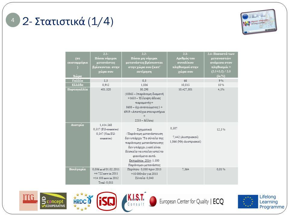 5- Πληροφόρηση σχετικά με την εθνική υποστήριξη των ενεργών μετανάστων (5/6) 5.8-5.8 bis: Υπάρχει καποιό σύστημα το οποίο να αναγνωρίζει τισ ικανότητες και δεξιότητες των μεταναστών ( απο τις κρατικές αρχές στο νόμο και γενικά ) 15 Χώρα 5.8: Is there any system to recognize skills and competencies of migrants (by your national authorities (in law and in general).