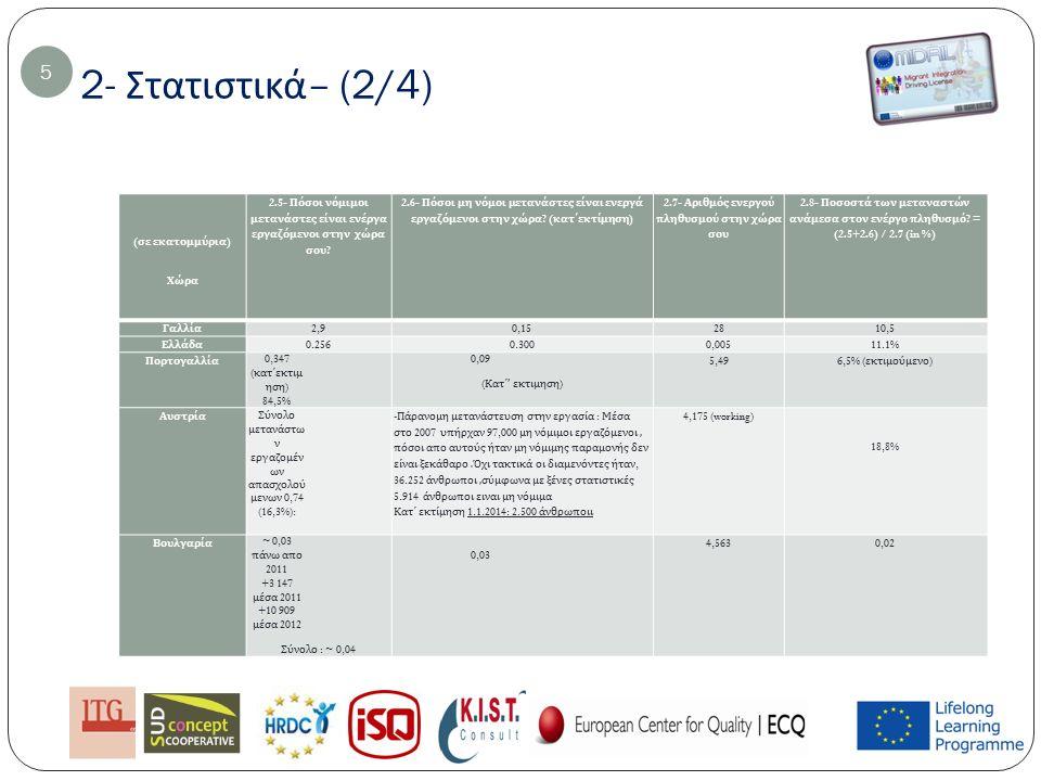 2- Στατιστικά – (3/4) 2.9- Παρακαλώ περιγράψτε την οργάνωση η οποία είναι επιφορτισμένη με αύτη την εργασία : 6 ΧώραΌνομα Γαλλία Το Γαλλικό γραφείο της Μετανάστευσης και Ενσωμάτωσης (OFII – Γαλλική υπηρεσία για την μετανάστευση και το καλωσόρισμα ξένου πληθυσμού ), Ελλάδα Η Ελληνική Στατιστική Υπηρεσία Πορτογαλλί α - Η υπηρεσία για την μετανάστευση και συνόρων (SEF) - Υπήρεσια για την Μετανάστευση και τον διαπολιτισμικό διάλογο (ACIDI) AUSTRIA 1)Στατιστικά Αυστρίας : http://www.statistik.at: Στατιστικά για την πληροφόρηση της κοινωνίαςhttp://www.statistik.at Ομοσπονδιακή επίσημη κυβερνητική ιστοσελίδα για την μετανάστευση στη Αυστρία http://www.migration.gv.at/en/living-and-working-in-austria.html http://www.migration.gv.at/en/living-and-working-in-austria.html 1)Υπηρεσιακά κέντρα για τις κοινωνικές υποθέσεις ( Συμβουλευτικό κέντρο υπηρεσίων, τηλέφωνο φροντίδας ) και δημόσια πρόσβαση σε ΄συμβουλευτικό κέντρο υπηρεσίων το όποιο είναι ένα πρώτο σημείο επαφής όλων των Αυστριακών για θέματα γύρω απο το κοινωνικό πεδίο της εργασίας περιλαμβανομένης http://www.sozialministerium.athttp://www.sozialministerium.at ΒουλγαρίαΕθνικό Στατιστικό Ινστιτούτο