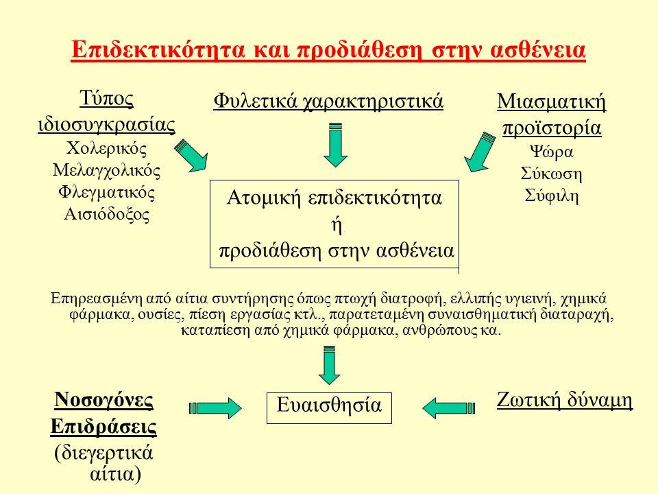 Επιδεκτικότητα και προδιάθεση στην ασθένεια Ατομική επιδεκτικότητα ή προδιάθεση στην ασθένεια Τύπος ιδιοσυγκρασίας Χολερικός Μελαγχολικός Φλεγματικός Αισιόδοξος Φυλετικά χαρακτηριστικά Μιασματική προϊστορία Ψώρα Σύκωση Σύφιλη Ευαισθησία Νοσογόνες Επιδράσεις (διεγερτικά αίτια) Ζωτική δύναμη Επηρεασμένη από αίτια συντήρησης όπως πτωχή διατροφή, ελλιπής υγιεινή, χημικά φάρμακα, ουσίες, πίεση εργασίας κτλ., παρατεταμένη συναισθηματική διαταραχή, καταπίεση από χημικά φάρμακα, ανθρώπους κα.