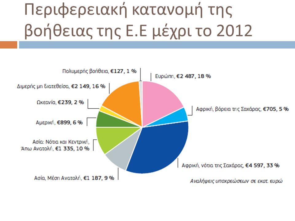 Περιφερειακή κατανομή της βοήθειας της Ε. Ε μέχρι το 2012