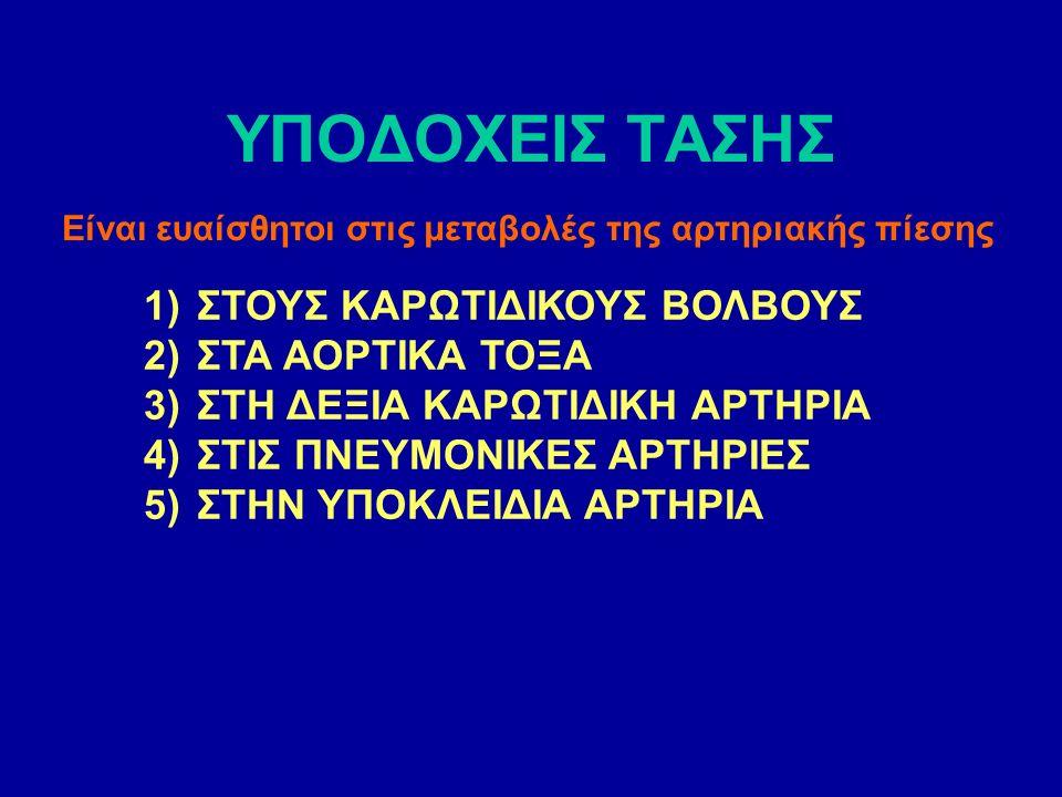 ΥΠΟΔΟΧΕΙΣ ΤΑΣΗΣ 1)ΣΤΟΥΣ ΚΑΡΩΤΙΔΙΚΟΥΣ ΒΟΛΒΟΥΣ 2)ΣΤΑ ΑΟΡΤΙΚΑ ΤΟΞΑ 3)ΣΤΗ ΔΕΞΙΑ ΚΑΡΩΤΙΔΙΚΗ ΑΡΤΗΡΙΑ 4)ΣΤΙΣ ΠΝΕΥΜΟΝΙΚΕΣ ΑΡΤΗΡΙΕΣ 5)ΣΤΗΝ ΥΠΟΚΛΕΙΔΙΑ ΑΡΤΗΡΙΑ Είναι ευαίσθητοι στις μεταβολές της αρτηριακής πίεσης