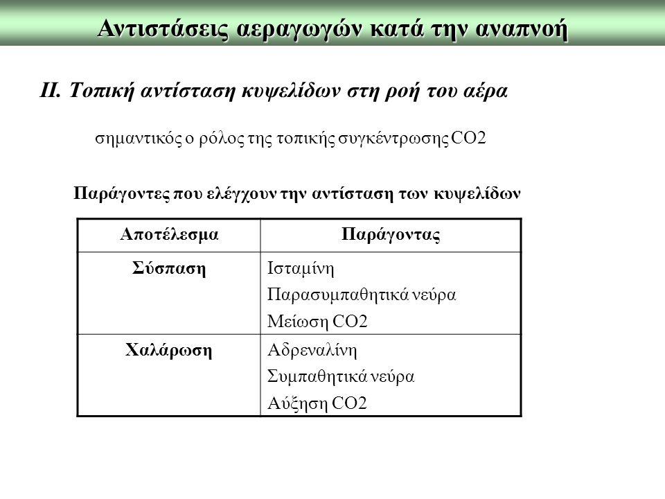 Αντιστάσεις αεραγωγών κατά την αναπνοή σημαντικός ο ρόλος της τοπικής συγκέντρωσης CO2 Παράγοντες που ελέγχουν την αντίσταση των κυψελίδων ΙI.