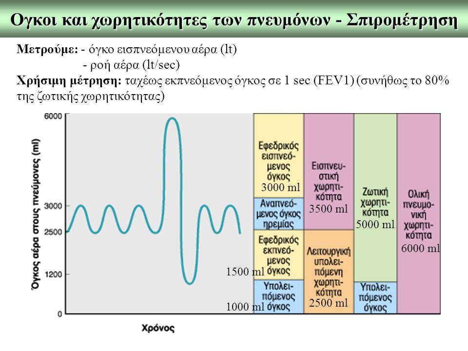 Ογκοι και χωρητικότητες των πνευμόνων - Σπιρομέτρηση Μετρούμε: - όγκο εισπνεόμενου αέρα (lt) - ροή αέρα (lt/sec) Χρήσιμη μέτρηση: ταχέως εκπνεόμενος όγκος σε 1 sec (FEV1) (συνήθως το 80% της ζωτικής χωρητικότητας) 3000 ml 1500 ml 6000 ml 2500 ml 5000 ml 1000 ml 3500 ml