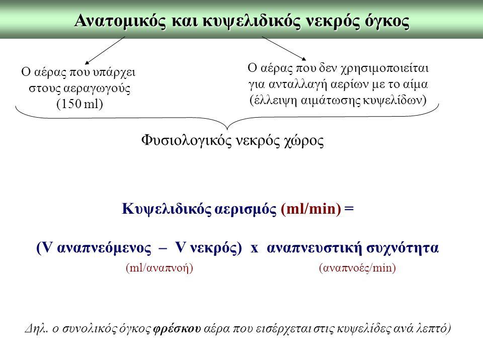Ανατομικός και κυψελιδικός νεκρός όγκος Ο αέρας που υπάρχει στους αεραγωγούς (150 ml) Ο αέρας που δεν χρησιμοποιείται για ανταλλαγή αερίων με το αίμα (έλλειψη αιμάτωσης κυψελίδων) Φυσιολογικός νεκρός χώρος Κυψελιδικός αερισμός (ml/min) = (V αναπνεόμενος – V νεκρός) x αναπνευστική συχνότητα (ml/αναπνοή) (αναπνοές/min) Δηλ.