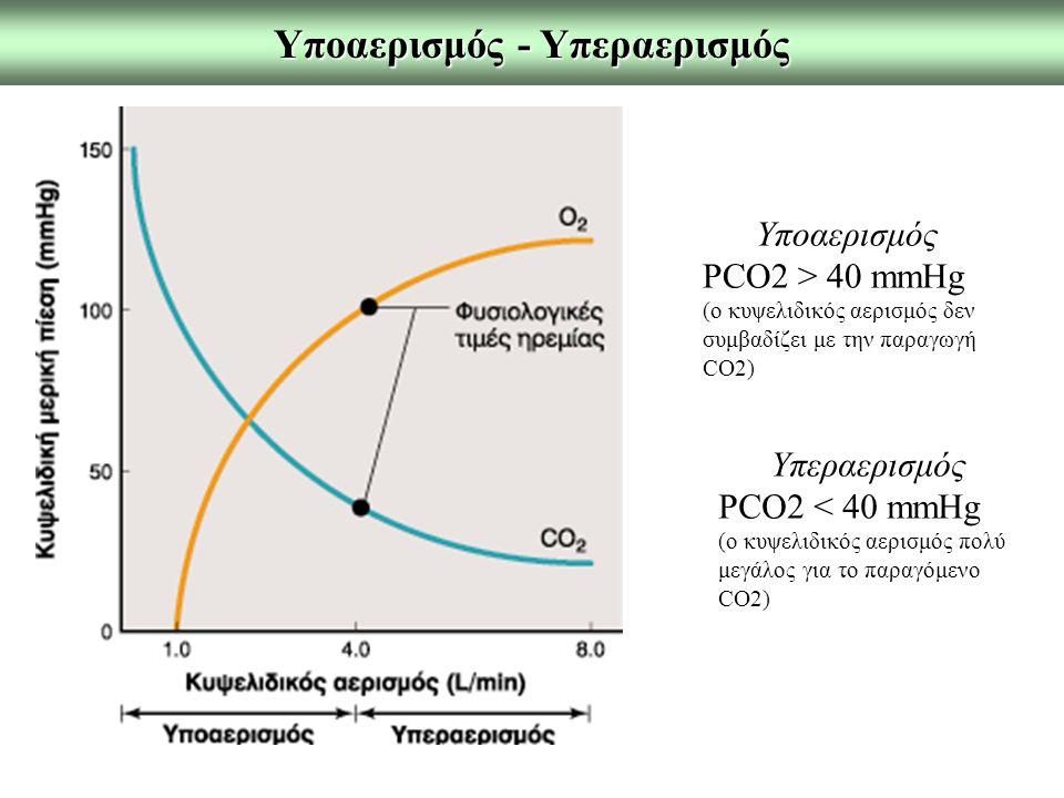 Υποαερισμός - Υπεραερισμός Υποαερισμός PCO2 > 40 mmHg (o κυψελιδικός αερισμός δεν συμβαδίζει με την παραγωγή CO2) Υπεραερισμός PCO2 < 40 mmHg (ο κυψελιδικός αερισμός πολύ μεγάλος για το παραγόμενο CO2)