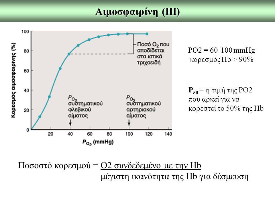 Αιμοσφαιρίνη (ΙΙΙ) Ποσοστό κορεσμού = Ο2 συνδεδεμένο με την Hb μέγιστη ικανότητα της Hb για δέσμευση ΡΟ2 = 60-100 mmHg κορεσμός Hb > 90% P 50 = η τιμή της PO2 που αρκεί για να κορεστεί το 50% της Hb