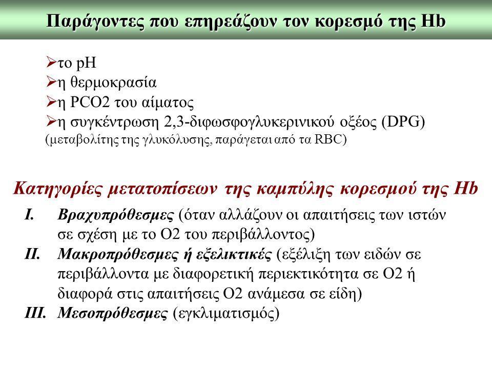Παράγοντες που επηρεάζουν τον κορεσμό της Hb  το pH  η θερμοκρασία  η PCO2 του αίματος  η συγκέντρωση 2,3-διφωσφογλυκερινικού οξέoς (DPG) (μεταβολ