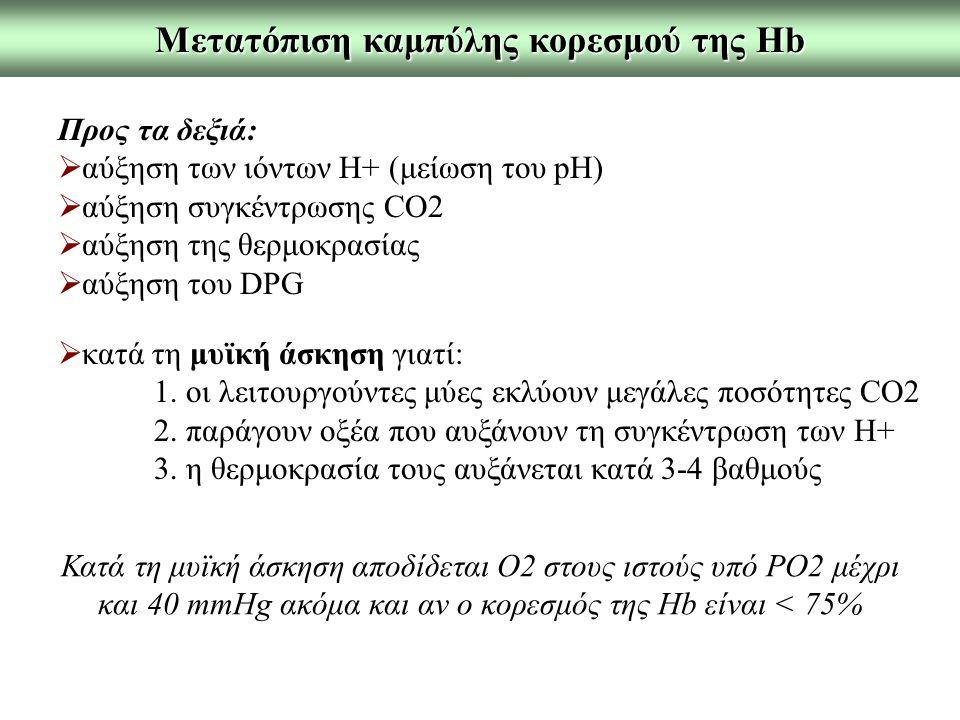 Προς τα δεξιά:  αύξηση των ιόντων Η+ (μείωση του pH)  αύξηση συγκέντρωσης CO2  αύξηση της θερμοκρασίας  αύξηση του DPG Μετατόπιση καμπύλης κορεσμού της Hb  κατά τη μυϊκή άσκηση γιατί: 1.