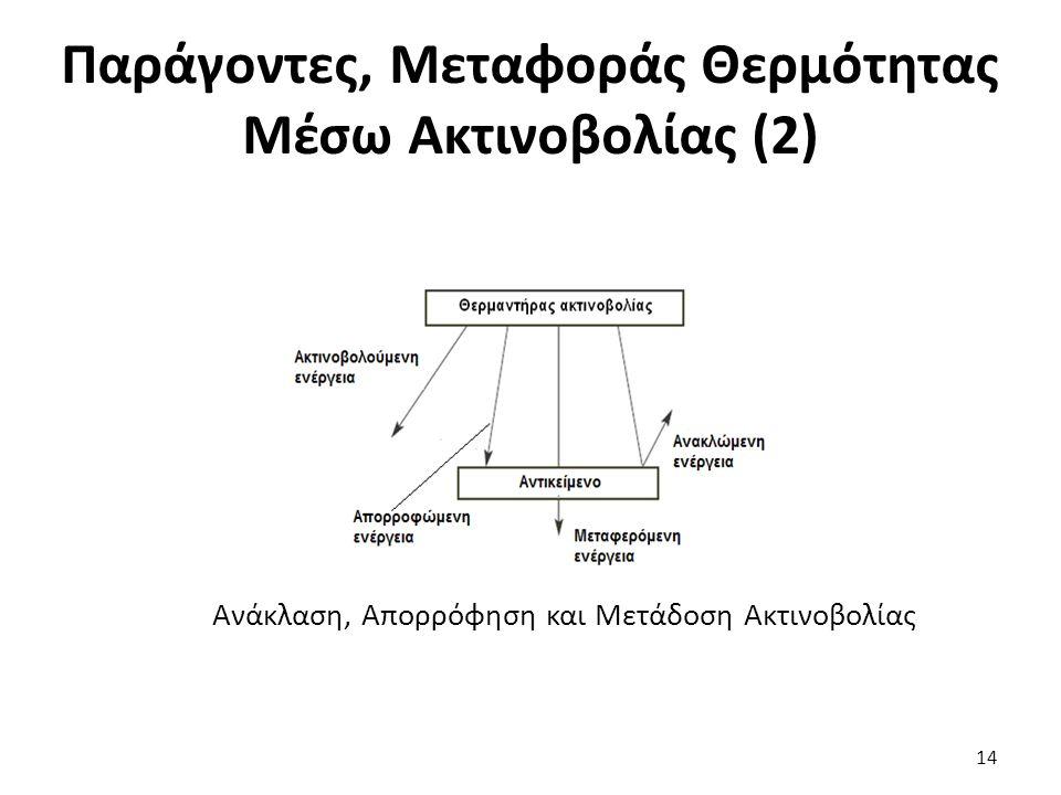 Παράγοντες, Μεταφοράς Θερμότητας Μέσω Ακτινοβολίας (2) 14 Ανάκλαση, Απορρόφηση και Μετάδοση Ακτινοβολίας