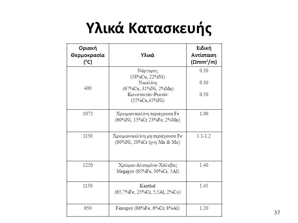 Υλικά Κατασκευής 37 Οριακή Θερμοκρασία ( 0 C) Υλικά Ειδική Αντίσταση (Ωmm 2 /m) 400 Νάργυρος (58%Cu, 22%Ni) Νικελίνη (67%Cu, 31%Ni, 2%Mn) Κωνσταντάν-Ρεοτάν (55%Cu,45%Ni) 0.30 0.50 1075Χρωμιονικελίνη περιέχουσα Fe (60%Ni, 15%Cr 23%Fe, 2%Mn) 1.00 1150Χρωμιονικελίνη μη περιέχουσα Fe (80%Ni, 20%Cr ίχνη Mn & Μο) 1.1-1.2 1250Χρώμιο-Αλουμίνιο-Χάλυβας Megapyr (65%Fe, 30%Cr, 5Al) 1.40 1150Kanthal (65,7%Fe, 25%Cr, 5,5Al, 2%Co) 1.45 950Ferropyr (86%Fe, 6%Cr, 8%Al)1.20