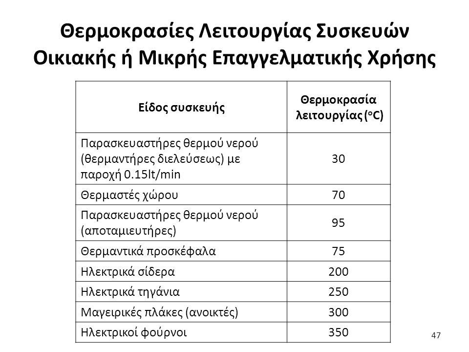 Θερμοκρασίες Λειτουργίας Συσκευών Οικιακής ή Μικρής Επαγγελματικής Χρήσης 47 Είδος συσκευής Θερμοκρασία λειτουργίας ( ο C) Παρασκευαστήρες θερμού νερού (θερμαντήρες διελεύσεως) με παροχή 0.15lt/min 30 Θερμαστές χώρου70 Παρασκευαστήρες θερμού νερού (αποταμιευτήρες) 95 Θερμαντικά προσκέφαλα75 Ηλεκτρικά σίδερα200 Ηλεκτρικά τηγάνια250 Μαγειρικές πλάκες (ανοικτές)300 Ηλεκτρικοί φούρνοι350