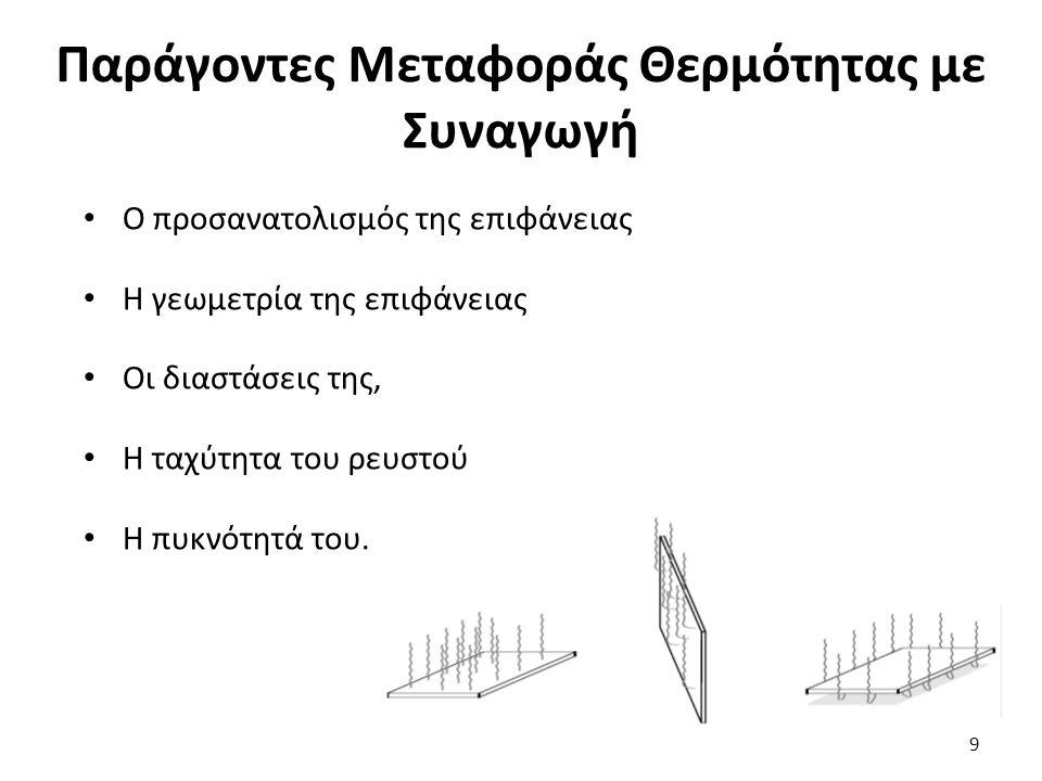 Παράγοντες Μεταφοράς Θερμότητας με Συναγωγή Ο προσανατολισμός της επιφάνειας Η γεωμετρία της επιφάνειας Οι διαστάσεις της, Η ταχύτητα του ρευστού Η πυκνότητά του.