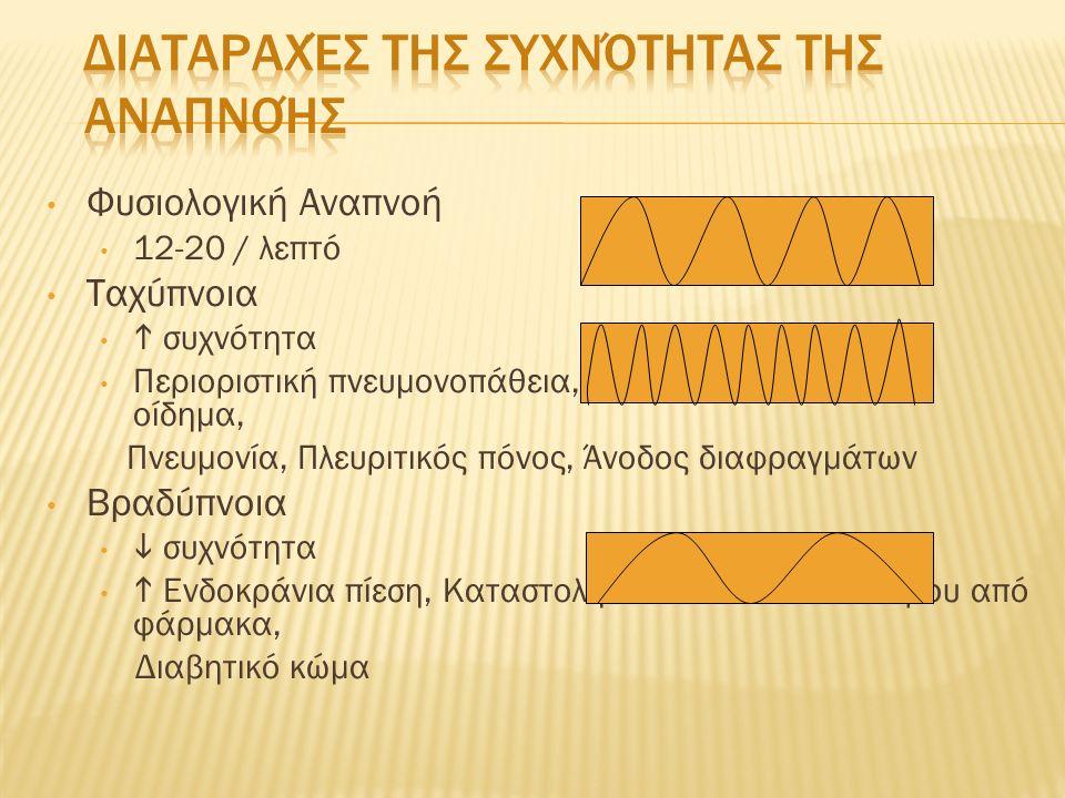 Θώρακας των υποδηματοποιών (Pectus Excavatum) (Σε σοβαρές περιπτώσεις προκαλείται πίεση της καρδιάς και αγγείων) Τροπιδοειδής θώρακας (Pectus Carinatum) (Αισθητικό πρόβλημα) Πιθοειδής Θώρακας (Προσθιοπίσθια/Πλάγια διάμετρος= 1/1) (Απαντάται σε εμφυσηματικούς και γέροντες)