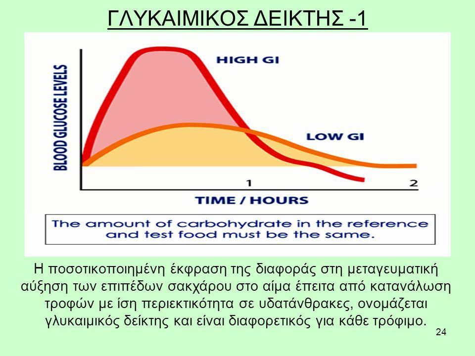 24 ΓΛΥΚΑΙΜΙΚΟΣ ΔΕΙΚΤΗΣ -1 H ποσοτικοποιημένη έκφραση της διαφοράς στη μεταγευματική αύξηση των επιπέδων σακχάρου στο αίμα έπειτα από κατανάλωση τροφών με ίση περιεκτικότητα σε υδατάνθρακες, ονομάζεται γλυκαιμικός δείκτης και είναι διαφορετικός για κάθε τρόφιμο.