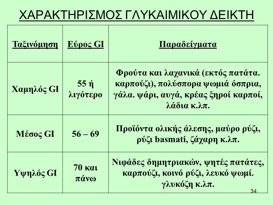 34 ΧΑΡΑΚΤΗΡΙΣΜΟΣ ΓΛΥΚΑΙΜΙΚΟΥ ΔΕΙΚΤΗ ΤαξινόμησηΕύρος GIΠαραδείγματα Χαμηλός GI 55 ή λιγότερο Φρούτα και λαχανικά (εκτός πατάτα.