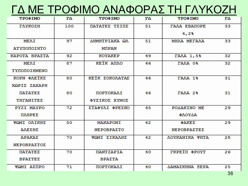 36 ΓΔ ΜΕ ΤΡΟΦΙΜΟ ΑΝΑΦΟΡΑΣ ΤΗ ΓΛΥΚΟΖΗ