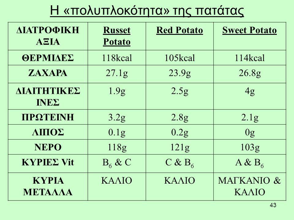 43 Η «πολυπλοκότητα» της πατάτας ΔΙΑΤΡΟΦΙΚΗ ΑΞΙΑ Russet Potato Red PotatoSweet Potato ΘΕΡΜΙΔΕΣ118kcal105kcal114kcal ΖΑΧΑΡΑ27.1g23.9g26.8g ΔΙΑΙΤΗΤΙΚΕΣ ΙΝΕΣ 1.9g2.5g4g ΠΡΩΤΕΙΝΗ3.2g2.8g2.1g ΛΙΠΟΣ0.1g0.2g0g ΝΕΡΟ118g121g103g ΚΥΡΙΕΣ VitB 6 & CC & B 6 A & B 6 ΚΥΡΙΑ ΜΕΤΑΛΛΑ ΚΑΛΙΟ ΜΑΓΚΑΝΙΟ & ΚΑΛΙΟ
