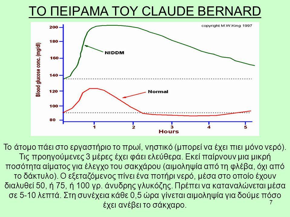 7 ΤΟ ΠΕΙΡΑΜΑ ΤΟΥ CLAUDE BERNARD Το άτομο πάει στο εργαστήριο το πρωί, νηστικό (μπορεί να έχει πιει μόνο νερό). Τις προηγούμενες 3 μέρες έχει φάει ελεύ