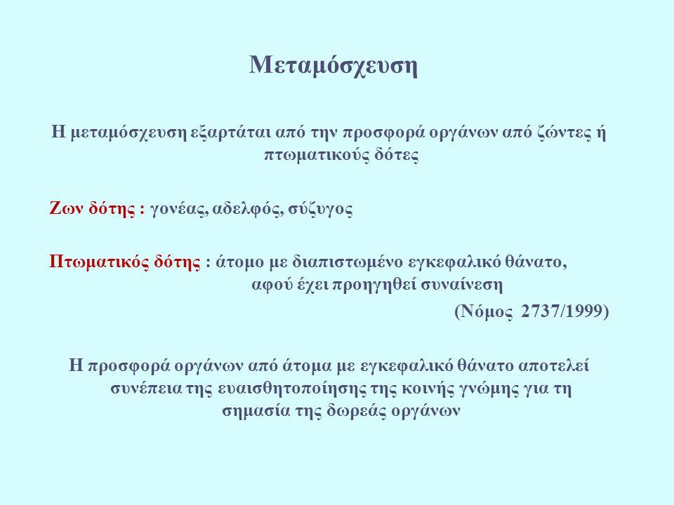 Μεταμόσχευση Η μεταμόσχευση εξαρτάται από την προσφορά οργάνων από ζώντες ή πτωματικούς δότες Ζων δότης : γονέας, αδελφός, σύζυγος Πτωματικός δότης : άτομο με διαπιστωμένο εγκεφαλικό θάνατο, αφού έχει προηγηθεί συναίνεση (Νόμος 2737/1999) Η προσφορά οργάνων από άτομα με εγκεφαλικό θάνατο αποτελεί συνέπεια της ευαισθητοποίησης της κοινής γνώμης για τη σημασία της δωρεάς οργάνων