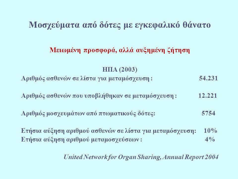 Μειωμένη προσφορά, αλλά αυξημένη ζήτηση ΗΠΑ (2003) Αριθμός ασθενών σε λίστα για μεταμόσχευση : 54.231 Αριθμός ασθενών που υποβλήθηκαν σε μεταμόσχευση : 12.221 Αριθμός μοσχευμάτων από πτωματικούς δότες: 5754 Ετήσια αύξηση αριθμού ασθενών σε λίστα για μεταμόσχευση: 10% Ετήσια αύξηση αριθμού μεταμοσχεύσεων : 4% United Network for Organ Sharing, Annual Report 2004 Μοσχεύματα από δότες με εγκεφαλικό θάνατο