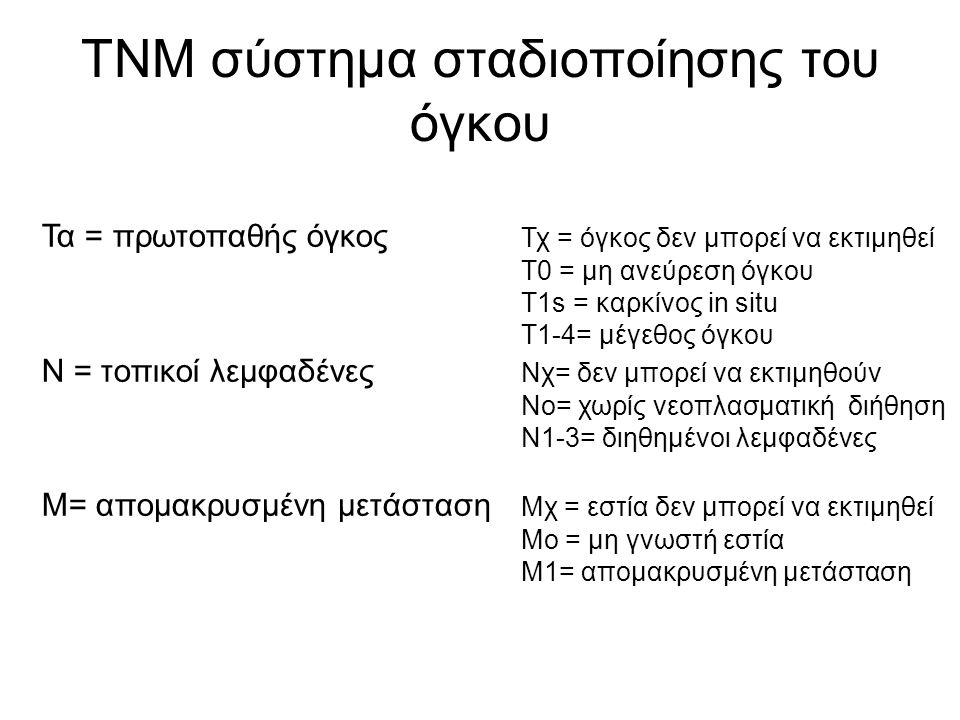 ΤΝΜ σύστημα σταδιοποίησης του όγκου Τα = πρωτοπαθής όγκος Τχ = όγκος δεν μπορεί να εκτιμηθεί Τ0 = μη ανεύρεση όγκου Τ1s = καρκίνος in situ T1-4= μέγεθος όγκου Ν = τοπικοί λεμφαδένες Νχ= δεν μπορεί να εκτιμηθούν Νο= χωρίς νεοπλασματική διήθηση Ν1-3= διηθημένοι λεμφαδένες Μ= απομακρυσμένη μετάσταση Μχ = εστία δεν μπορεί να εκτιμηθεί Μο = μη γνωστή εστία Μ1= απομακρυσμένη μετάσταση
