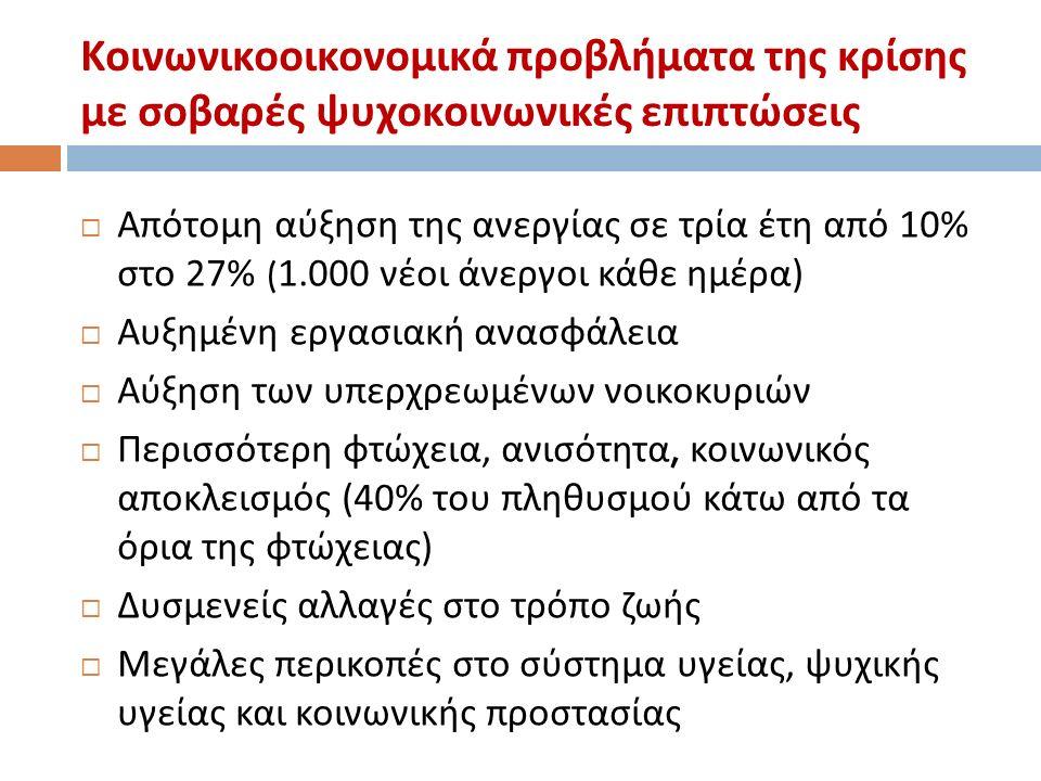 Κοινωνικοοικονομικά προβλήματα της κρίσης με σοβαρές ψυχοκοινωνικές επιπτώσεις  Απότομη αύξηση της ανεργίας σε τρία έτη από 10% στο 27% (1.000 νέοι άνεργοι κάθε ημέρα )  Αυξημένη εργασιακή ανασφάλεια  Αύξηση των υπερχρεωμένων νοικοκυριών  Περισσότερη φτώχεια, ανισότητα, κοινωνικός αποκλεισμός (40% του πληθυσμού κάτω από τα όρια της φτώχειας )  Δυσμενείς αλλαγές στο τρόπο ζωής  Μεγάλες περικοπές στο σύστημα υγείας, ψυχικής υγείας και κοινωνικής προστασίας