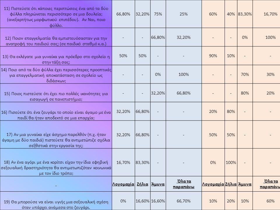 Αντλήσαμε Πληροφορίες Από τα site: Τρόποι αντιμετώπισης και άμυνας + εισαγωγή : 1)http://www.inveria.gr/2013/11/via-kata-ginaikwn-tropoi-antimetopiseis-kai-pou-na-apefthinthite.htmlhttp://www.inveria.gr/2013/11/via-kata-ginaikwn-tropoi-antimetopiseis-kai-pou-na-apefthinthite.html 2) http://rednotebook.gr/detalis.php?id=2456http://rednotebook.gr/detalis.php?id=2456 Σημάδια που Έδειξε Η Έρευνα ( Η Φεμινιστική θεώρηση της Έμφυλης Βίας Από Την Πωλίνα Καστράνη Συμβουλευτική Ψυχολόγος 1) http://old.psy.auth.gr/isotita/images/stories/feministiki_theorisi_tis_emfylis_vias_Kastrani.pdfhttp://old.psy.auth.gr/isotita/images/stories/feministiki_theorisi_tis_emfylis_vias_Kastrani.pdf Χαρακτηριστικά 1) http://www.fylosykis.gr/2014/01/%CE%AD%CF%81%CE%B5%CF%85%CE%BD%CE%B1-%CE%B3%CE%B9%CE%B1- %CF%84%CE%B1- %CF%87%CE%B1%CF%81%CE%B1%CE%BA%CF%84%CE%B7%CF%81%CE%B9%CF%83%CF%84%CE%B9%CE%BA %CE%AC-%CF%84%CF%89%CE%BD-%CE%B3%CF%85%CE%BD%CE%B1/ http://www.fylosykis.gr/2014/01/%CE%AD%CF%81%CE%B5%CF%85%CE%BD%CE%B1-%CE%B3%CE%B9%CE%B1- %CF%84%CE%B1- %CF%87%CE%B1%CF%81%CE%B1%CE%BA%CF%84%CE%B7%CF%81%CE%B9%CF%83%CF%84%CE%B9%CE%BA %CE%AC-%CF%84%CF%89%CE%BD-%CE%B3%CF%85%CE%BD%CE%B1/ Έρευνα Που Έγινε Στην Γενική Γραμματεία Ισότητας των Φύλων : 1) www.isotita.grwww.isotita.gr Αποτελέσματα και Ορισμός 1)http://www.medinstgenderstudies.org/wp-content/uploads/Perspective-leaflet_GR.pdfhttp://www.medinstgenderstudies.org/wp-content/uploads/Perspective-leaflet_GR.pdf 2)http://arouraios.gr/2014/03/baso-kollia-akoma-kai-o-aneptugmenos-kosmos-upothalptei-thn-emfulh- bia/#sthash.FLuotDCU.dpufhttp://arouraios.gr/2014/03/baso-kollia-akoma-kai-o-aneptugmenos-kosmos-upothalptei-thn-emfulh- bia/#sthash.FLuotDCU.dpuf Έρευνα Που Έγινε Από Τον Ευστράτιος Παπάνης, Επίκουρος Καθηγητής Κοινωνιολογίας Πανεπιστημίου Αιγαίου http://www.gonis.org.gr/index.php?pN=%CE%95%CE%BD%CE%B4%CE%BF%CE%BF%CE%B9%CE%BA%CE%BF%CE%B3%CE%B5% CE%BD%CE%B9%CE%B1%CE%BA%CE%AE_%CE%B2%CE%AF%CE%B1&txtWebPageID=54