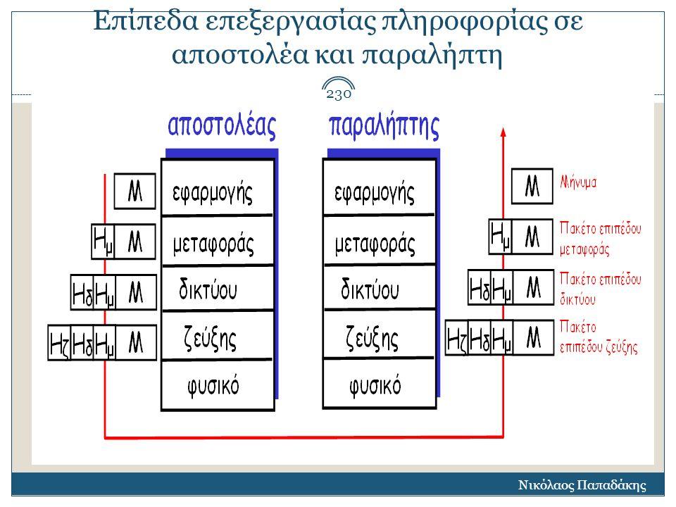 Επίπεδα επεξεργασίας πληροφορίας σε αποστολέα και παραλήπτη Νικόλαος Παπαδάκης 230