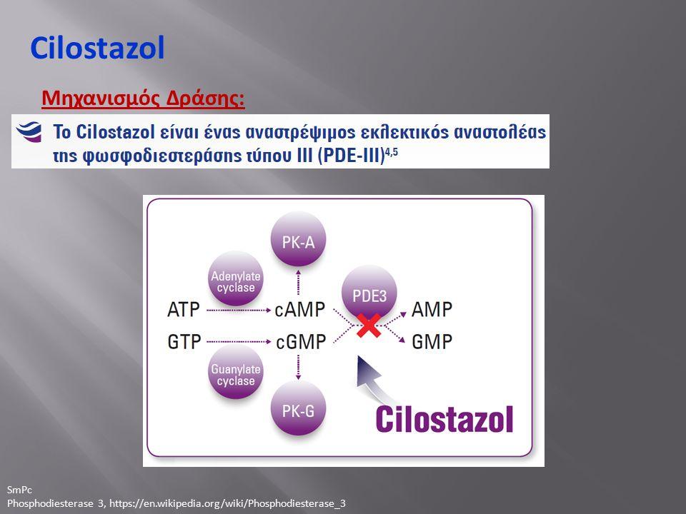 Cilostazol Μηχανισμός Δράσης: SmPc Phosphodiesterase 3, https://en.wikipedia.org/wiki/Phosphodiesterase_3