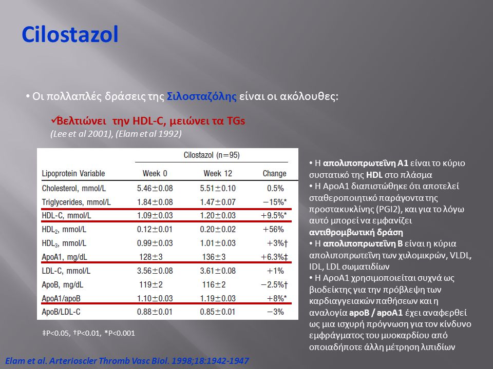 Cilostazol Οι πολλαπλές δράσεις της Σιλοσταζόλης είναι οι ακόλουθες: Βελτιώνει την HDL-C, μειώνει τα TGs (Lee et al 2001), (Elam et al 1992) ‡P<0.05, †P<0.01, *P<0.001 Η απολιποπρωτεΐνη Α1 είναι το κύριο συστατικό της HDL στο πλάσμα Η ApoA1 διαπιστώθηκε ότι αποτελεί σταθεροποιητικό παράγοντα της προστακυκλίνης (PGI2), και για το λόγω αυτό μπορεί να εμφανίζει αντιθρομβωτική δράση Η απολιποπρωτεΐνη Β είναι η κύρια απολιποπρωτεΐνη των χυλομικρών, VLDL, IDL, LDL σωματιδίων Η ΑροΑ1 χρησιμοποιείται συχνά ως βιοδείκτης για την πρόβλεψη των καρδιαγγειακών παθήσεων και η αναλογία apoB / apoA1 έχει αναφερθεί ως μια ισχυρή πρόγνωση για τον κίνδυνο εμφράγματος του μυοκαρδίου από οποιαδήποτε άλλη μέτρηση λιπιδίων Elam et al.
