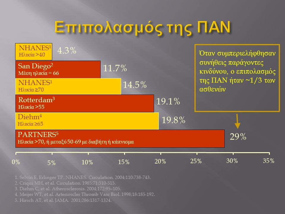 0% 5% 10% 15% 20% 25% 30% 35% 29% PARTNERS 5 Ηλικία >70, ή μεταξύ 50-69 με διαβήτη ή κάπνισμα 11.7% San Diego 2 Μέση ηλικία = 66 19.8% Diehm 4 Ηλικία ≥65 19.1% Rotterdam 3 Ηλικία >55 14.5% NHANES 1 Ηλικία ≥ 70 4.3% Όταν συμπεριελήφθησαν συνήθεις παράγοντες κινδύνου, ο επιπολασμός της ΠΑΝ ήταν ~1/3 των ασθενών 1.