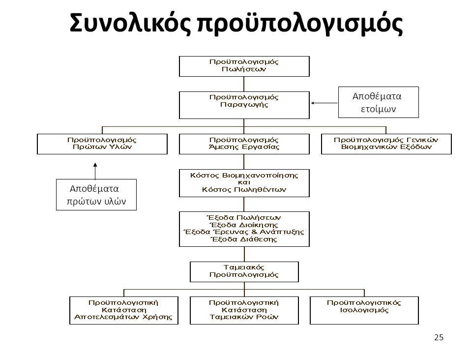 Συνολικός προϋπολογισμός Αποθέματα πρώτων υλών Αποθέματα ετοίμων 25
