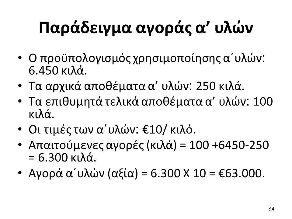 Παράδειγμα αγοράς α' υλών Ο προϋπολογισμός χρησιμοποίησης α΄υλών : 6.450 κιλά.