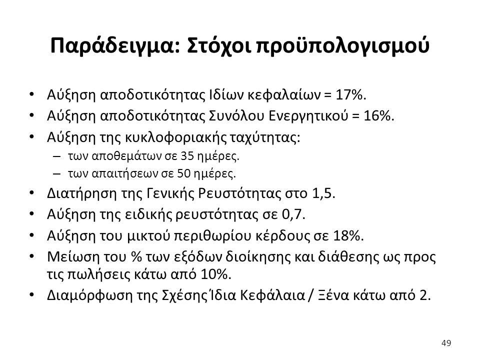 Παράδειγμα: Στόχοι προϋπολογισμού Αύξηση αποδοτικότητας Ιδίων κεφαλαίων = 17%.