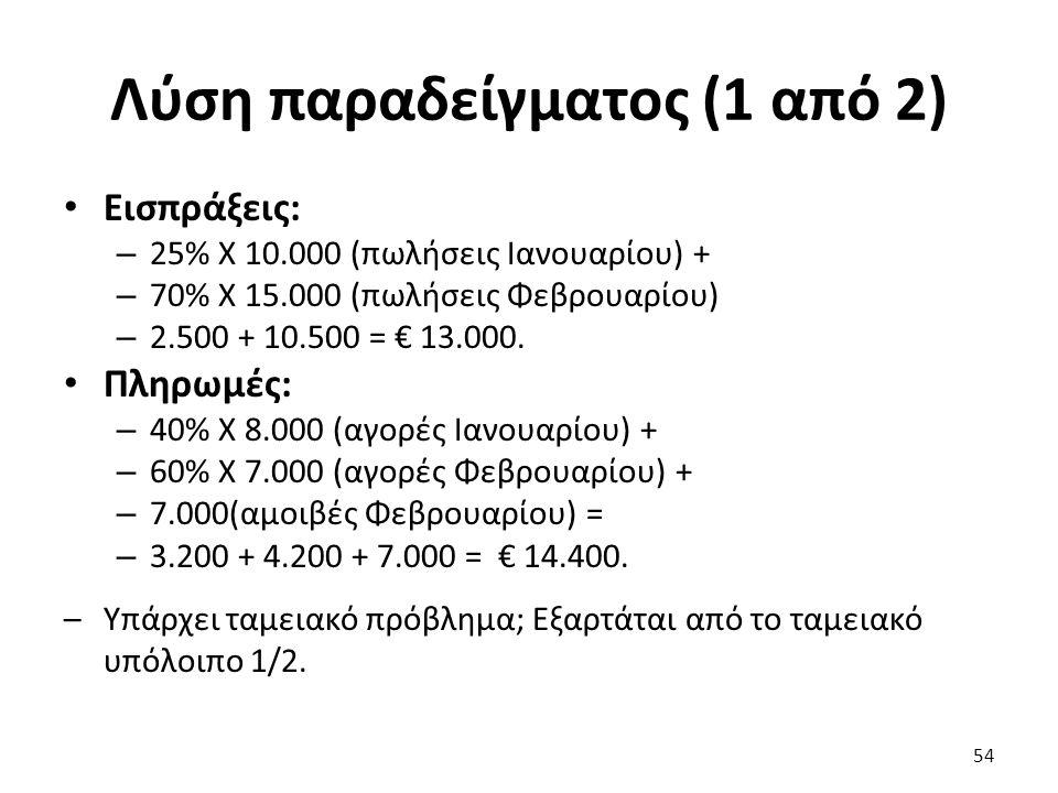 Λύση παραδείγματος (1 από 2) Εισπράξεις: – 25% Χ 10.000 (πωλήσεις Ιανουαρίου) + – 70% Χ 15.000 (πωλήσεις Φεβρουαρίου) – 2.500 + 10.500 = € 13.000.