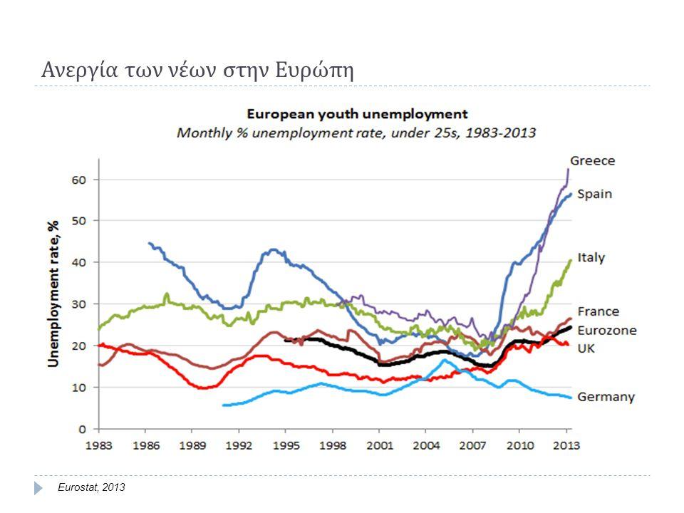 Ανεργία των νέων στην Ευρώπη Eurostat, 2013