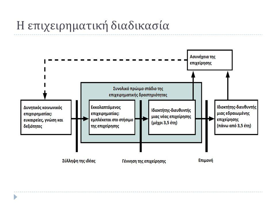Η επιχειρηματική διαδικασία