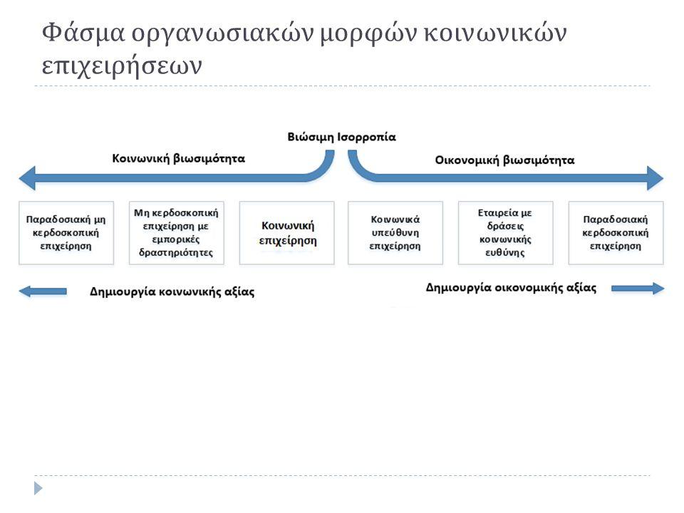 Φάσμα οργανωσιακών μορφών κοινωνικών επιχειρήσεων