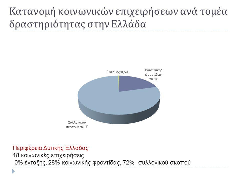 Κατανομή κοινωνικών επιχειρήσεων ανά τομέα δραστηριότητας στην Ελλάδα Περιφέρεια Δυτικής Ελλάδας 18 κοινωνικές επιχειρήσεις 0% ένταξης, 28% κοινωνικής φροντίδας, 72% συλλογικού σκοπού