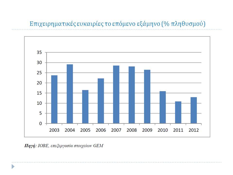 Επιχειρηματικές ευκαιρίες το επόμενο εξάμηνο (% πληθυσμού )