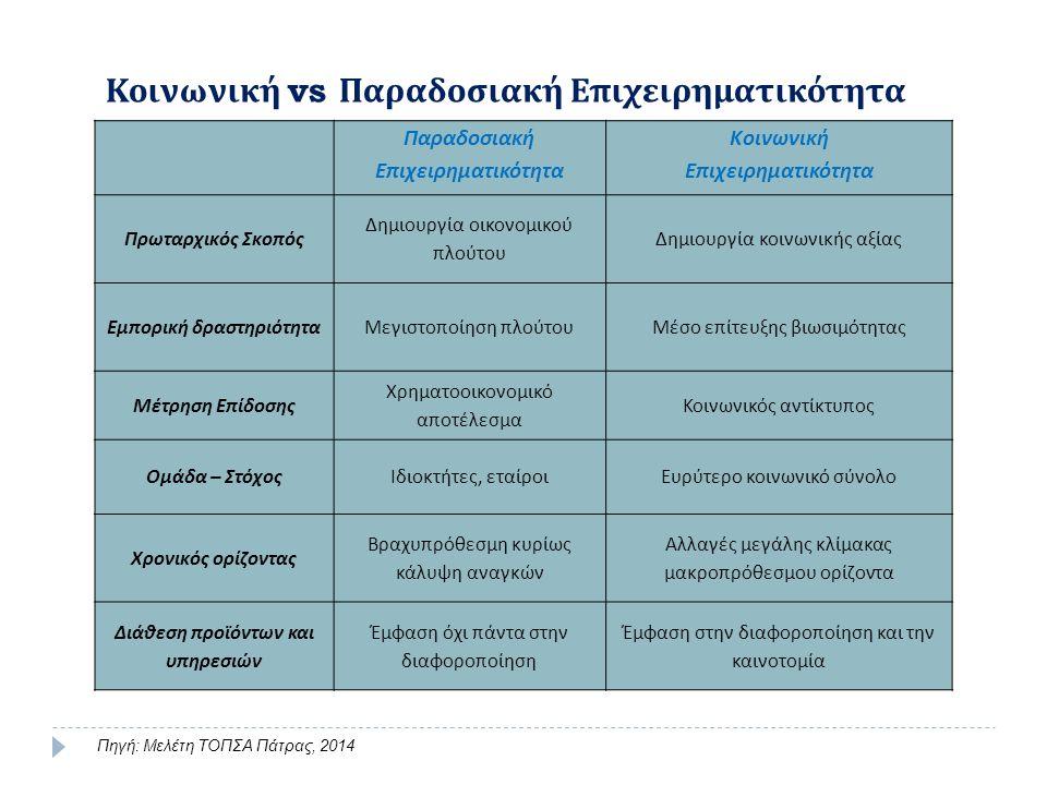 Παραδοσιακή Επιχειρηματικότητα Κοινωνική Επιχειρηματικότητα Πρωταρχικός Σκοπός Δημιουργία οικονομικού πλούτου Δημιουργία κοινωνικής αξίας Εμπορική δραστηριότηταΜεγιστοποίηση πλούτουΜέσο επίτευξης βιωσιμότητας Μέτρηση Επίδοσης Χρηματοοικονομικό αποτέλεσμα Κοινωνικός αντίκτυπος Ομάδα – ΣτόχοςΙδιοκτήτες, εταίροιΕυρύτερο κοινωνικό σύνολο Χρονικός ορίζοντας Βραχυπρόθεσμη κυρίως κάλυψη αναγκών Αλλαγές μεγάλης κλίμακας μακροπρόθεσμου ορίζοντα Διάθεση προϊόντων και υπηρεσιών Έμφαση όχι πάντα στην διαφοροποίηση Έμφαση στην διαφοροποίηση και την καινοτομία Κοινωνική vs Παραδοσιακή Επιχειρηματικότητα Πηγή: Μελέτη ΤΟΠΣΑ Πάτρας, 2014